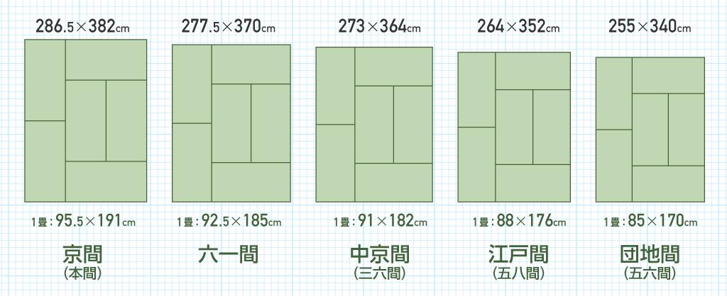 タタミ6畳の大きさ比較