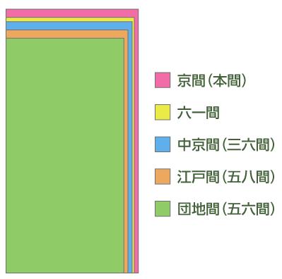 畳の大きさ比較(重ね)
