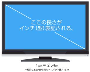 TVインチの図り方
