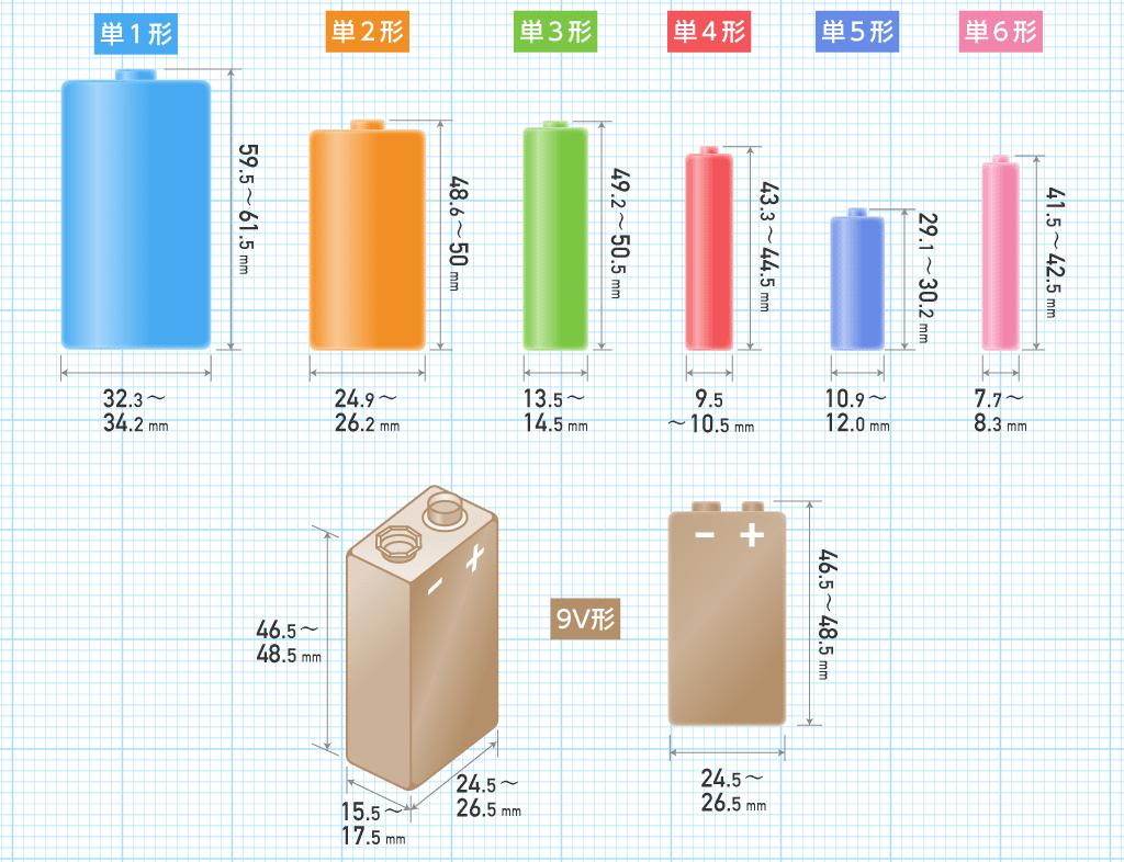 電池サイズの比較