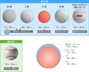 野球のぼーるの大きさ比較(軟球/硬球)